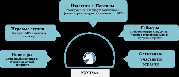 Схема работы платформы Nitro