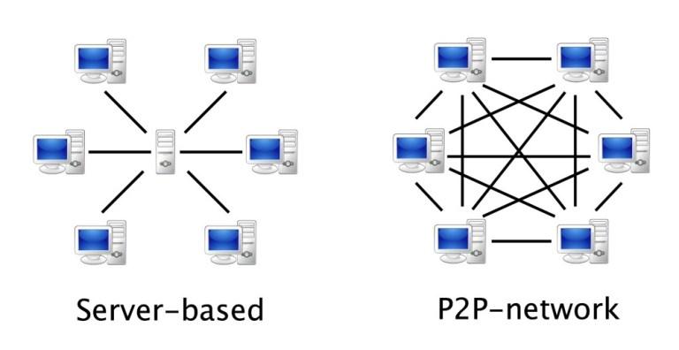 Модель клиент-сервер против одноранговой сети