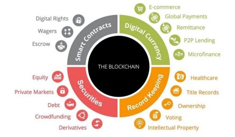 Возможности применения блокчейна