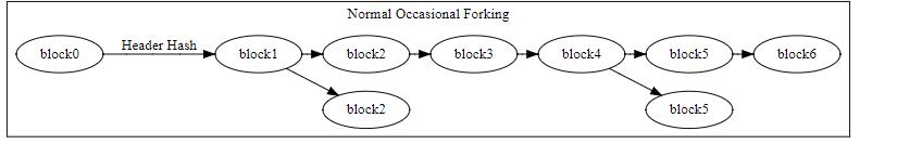 Визуализация ветвления блокчейна