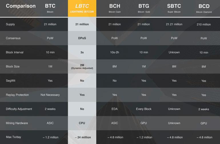 Таблица сравнения форков биткоина