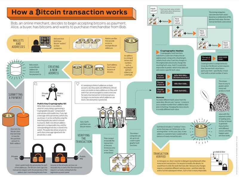 Роль майнеров в сети биткоин